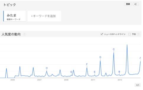 みたま祭りの検索数
