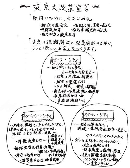小池百合子さんの政策