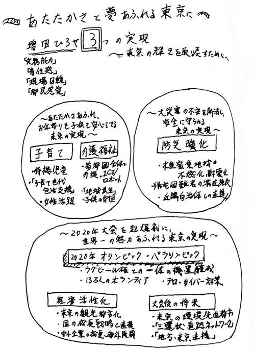 増田ひろやさんの政策
