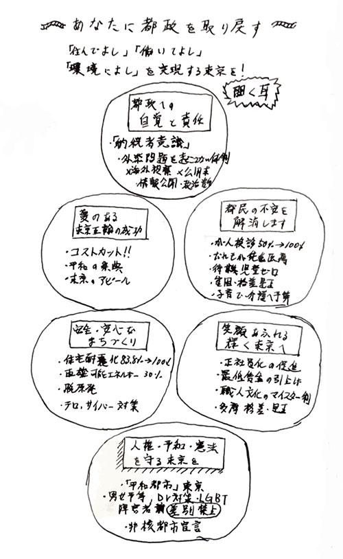 鳥越俊太郎さんの政策