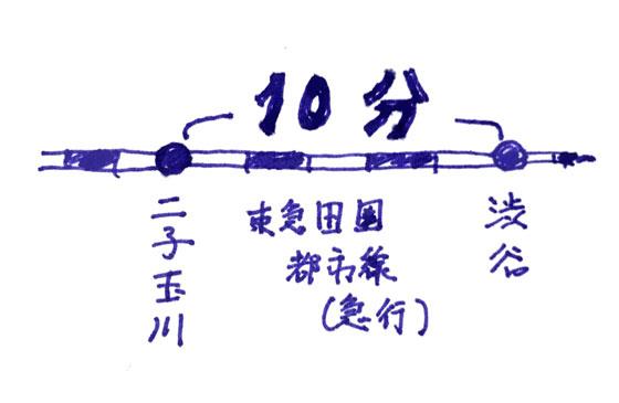 二子玉川から渋谷へ10分