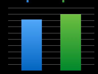 東京都の犯罪減少率を区部と市部で比較