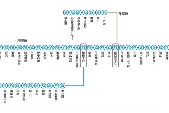 小田急線の路線図